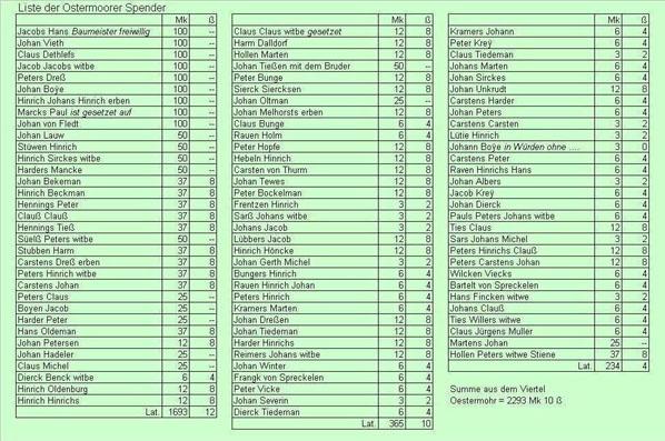 1677: Spenderliste für die neue Ostermoorer Kirche
